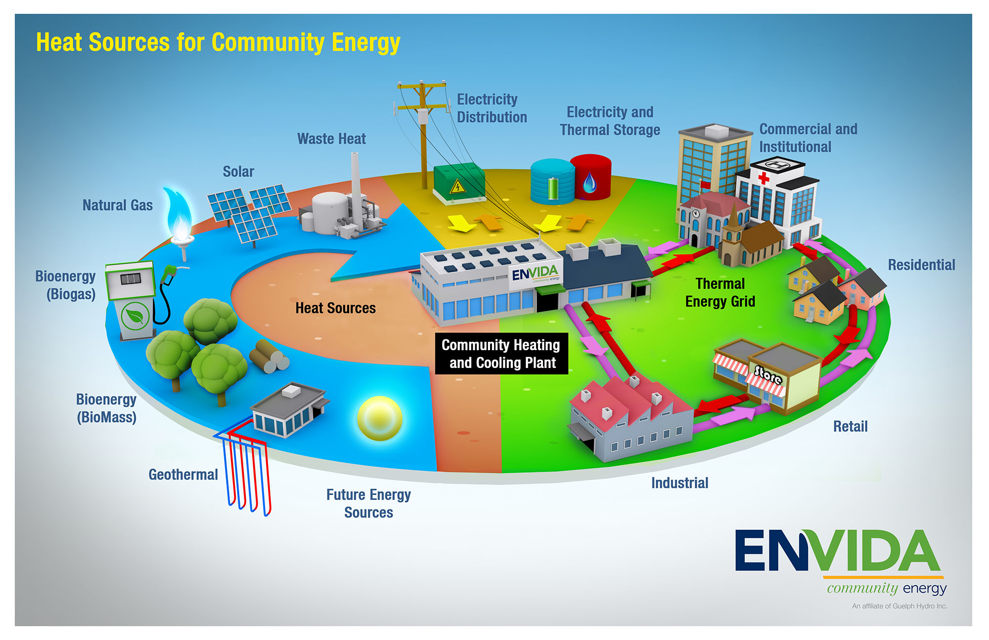 Ontario Climate Action: North America's First City-wide District Energy Network - in Guelph