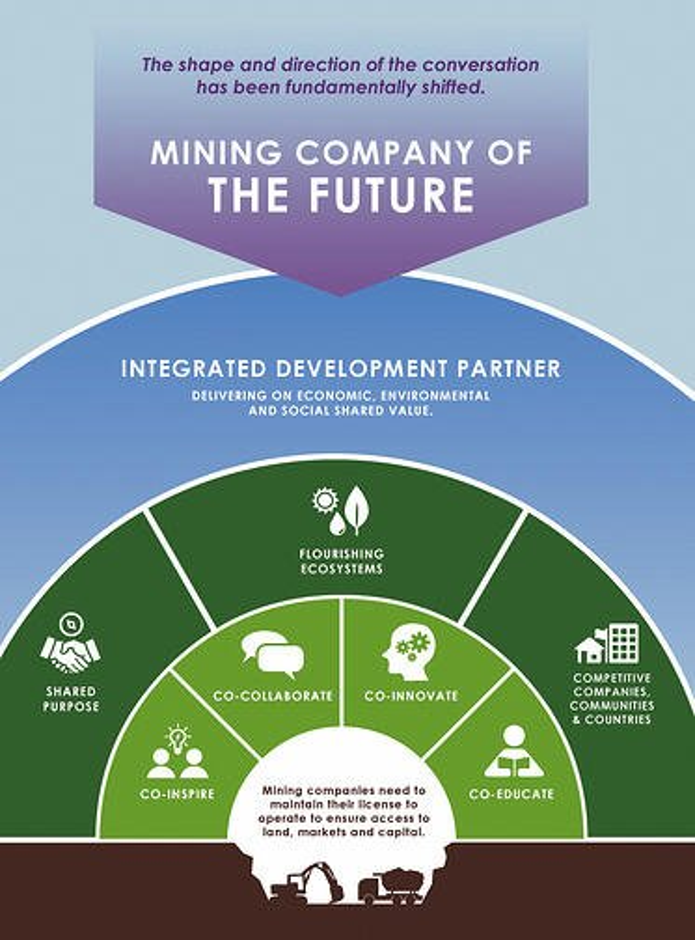 The Mining Company of the Future - KIN Catalyst